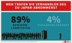 JEFTA: Abgekartetes Spiel zwischen Konzernlobbyisten und EU-Kommission | LobbyControl