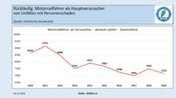 DIE WENIGSTEN MOTORRADFAHRER SIND RASER – Bundesverband der Motorradfahrer e.V.